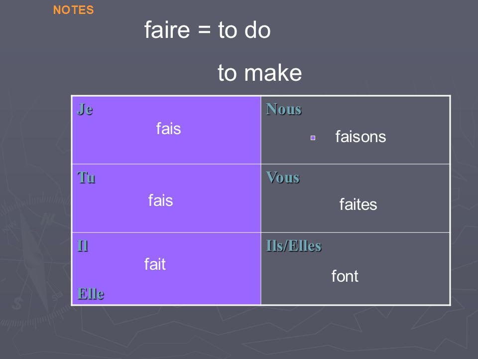 JeNous TuVous IlElleIls/Elles fais fait faites font faisons faire = to do to make NOTES