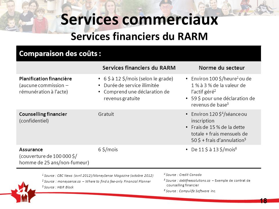 1 Source : CBC News (avril 2012) / MoneySense Magazine (octobre 2012) 2 Source : moneysense.ca – Where to find a fee-only Financial Planner 3 Source : H&R Block 4 Source : Credit Canada 5 Source : debtfreesolutions.ca – Exemple de contrat de counselling financier 6 Source : Compulife Software Inc.