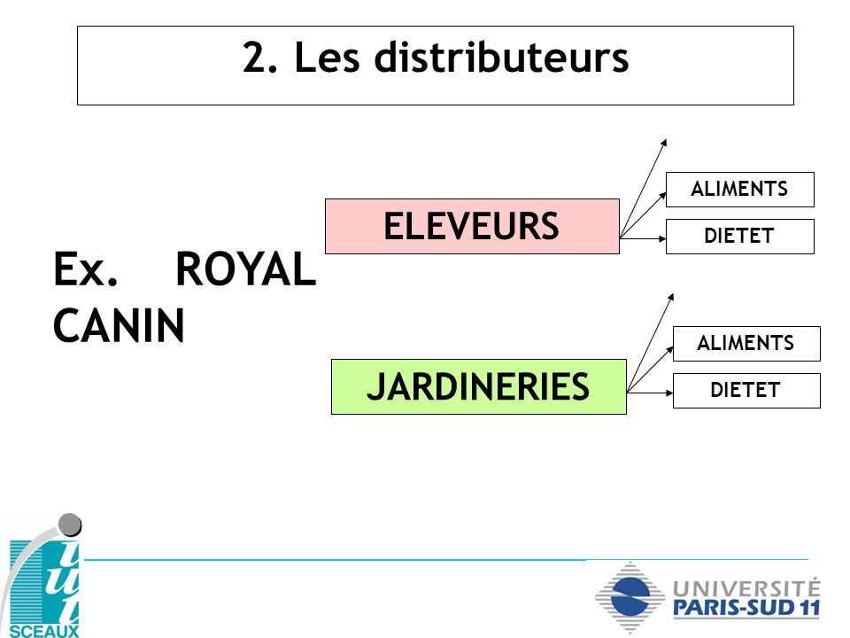 2. Les distributeurs Ex. ROYAL CANIN ELEVEURS JARDINERIES ALIMENTS DIETET ALIMENTS DIETET