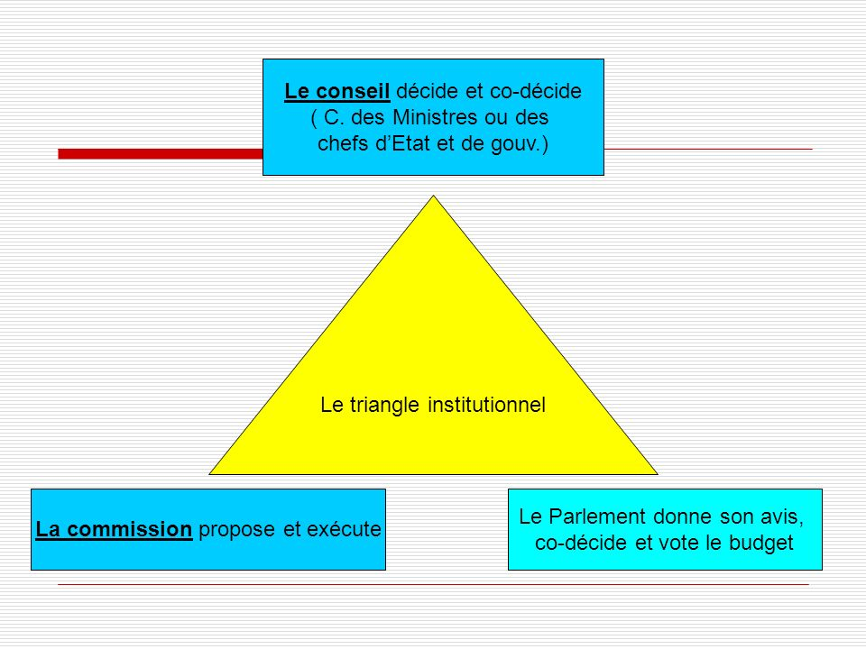 Le triangle institutionnel Le conseil décide et co-décide ( C.