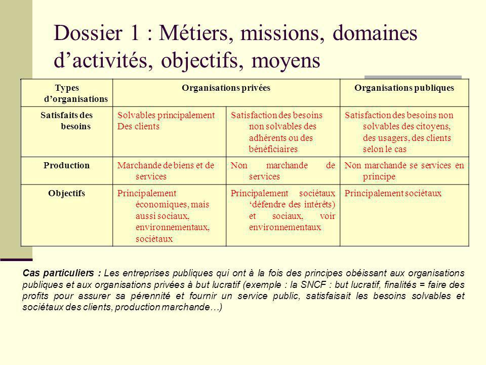 Theme 7 Le Processus Et Le Diagnostic Strategique 7 1 Le