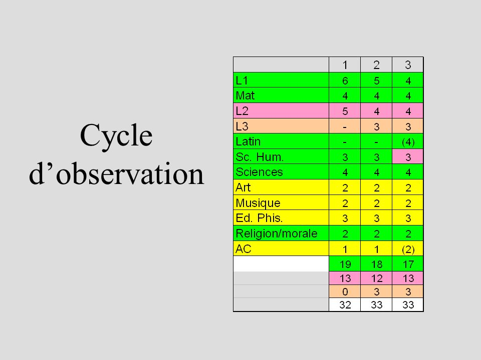 Cycle dobservation