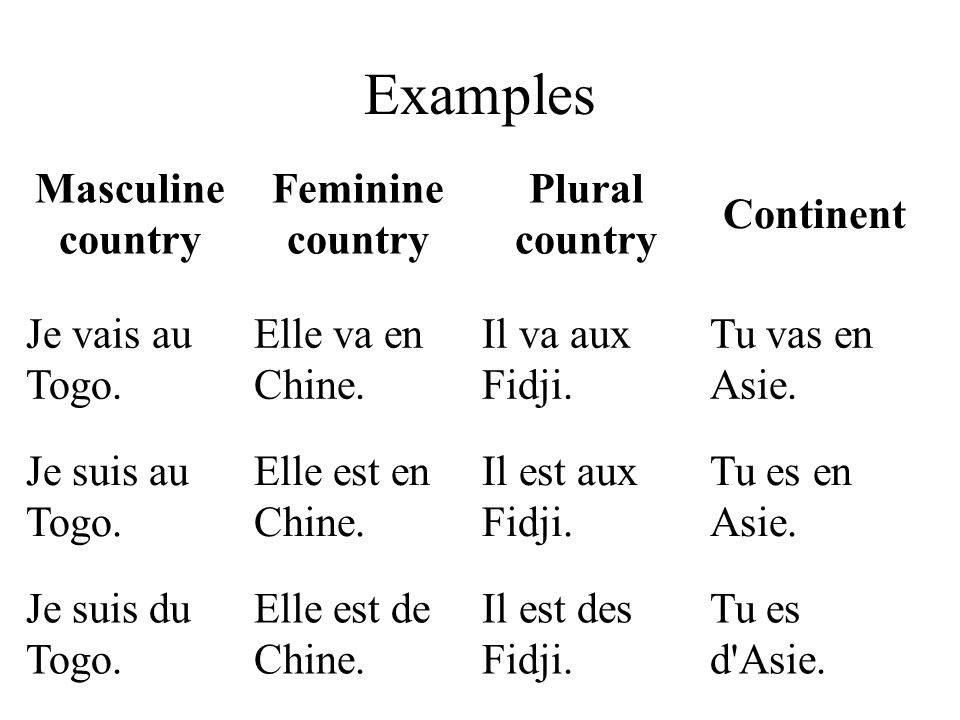 Country:To or InFrom masculine and starts with consonant audu masculine and starts with vowel end feminineende / d pluralauxdes