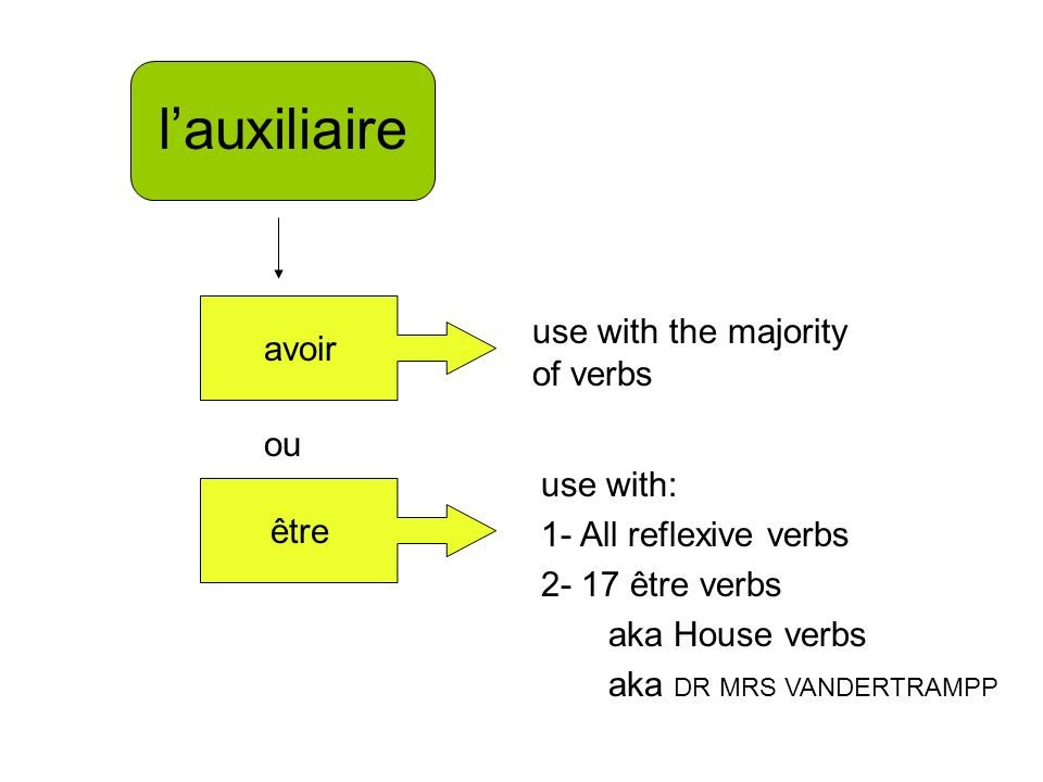 lauxiliaire ou avoir être use with the majority of verbs use with: 1- All reflexive verbs être verbs aka House verbs aka DR MRS VANDERTRAMPP