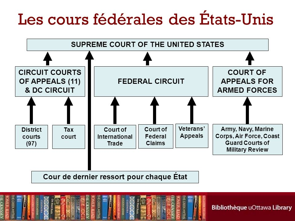 Les cours fédérales des États-Unis SUPREME COURT OF THE UNITED STATES CIRCUIT COURTS OF APPEALS (11) & DC CIRCUIT COURT OF APPEALS FOR ARMED FORCES FEDERAL CIRCUIT District courts (97) Tax court Court of International Trade Court of Federal Claims Veterans Appeals Army, Navy, Marine Corps, Air Force, Coast Guard Courts of Military Review Cour de dernier ressort pour chaque État