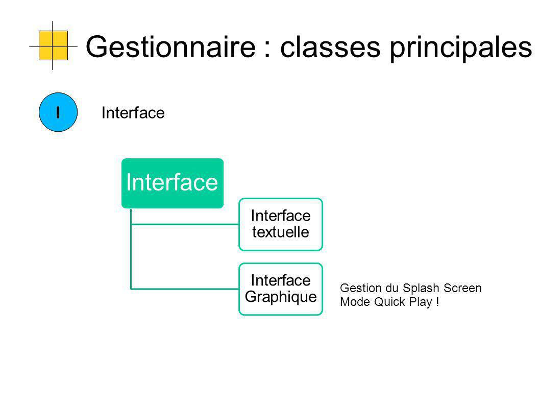 Gestionnaire : classes principales CIInterface Interface textuelle Interface Graphique Gestion du Splash Screen Mode Quick Play !