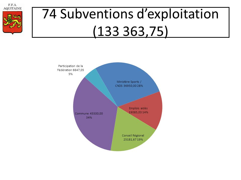 74 Subventions dexploitation (133 363,75)