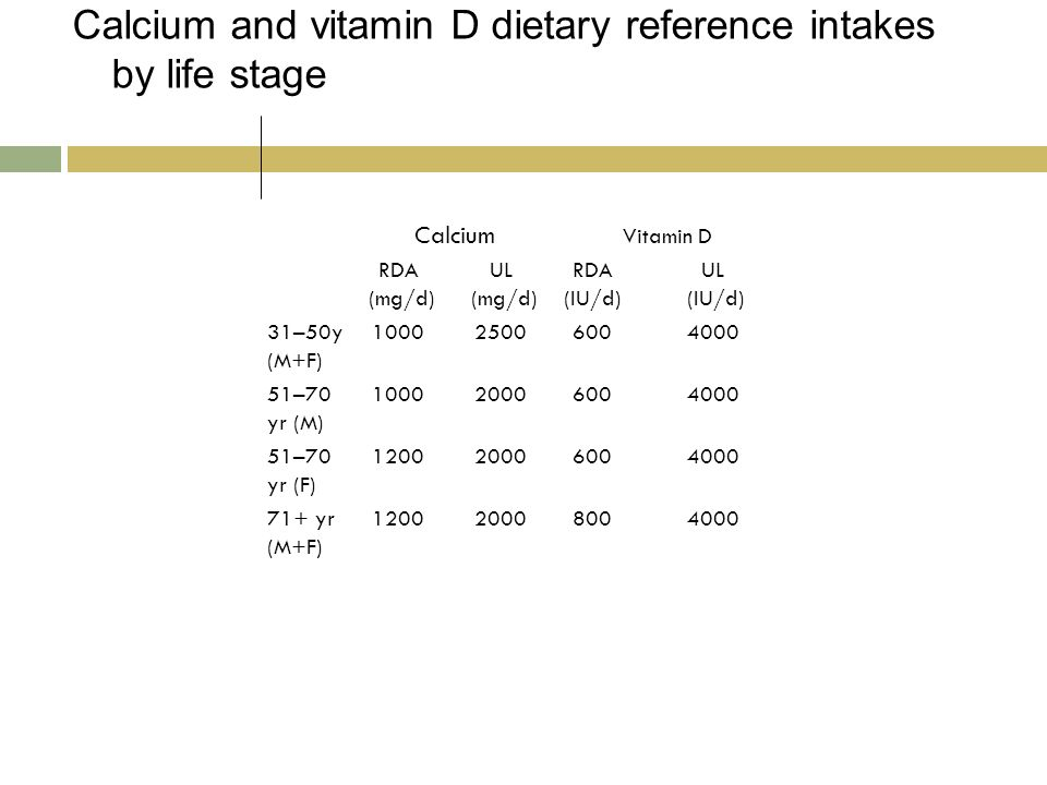 Calcium and vitamin D dietary reference intakes by life stage Calcium Vitamin D RDA (mg/d) UL (mg/d) RDA (IU/d) UL (IU/d) 31–50y (M+F) 100025006004000 51–70 yr (M) 100020006004000 51–70 yr (F) 120020006004000 71+ yr (M+F) 120020008004000