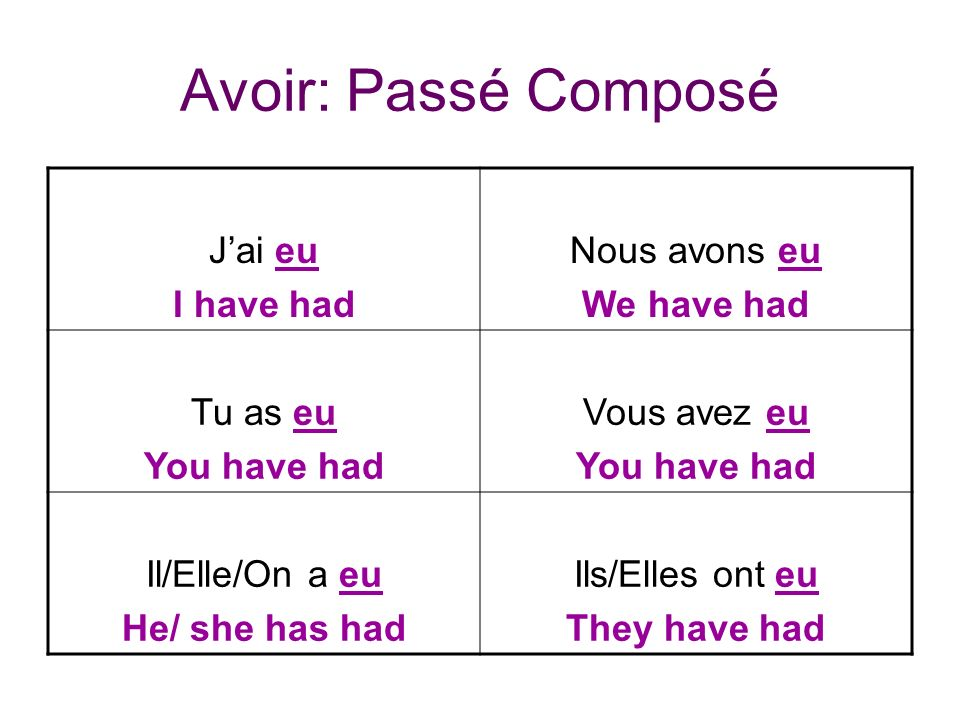 Avoir: Passé Composé Jai eu I have had Nous avons eu We have had Tu as eu You have had Vous avez eu You have had Il/Elle/On a eu He/ she has had Ils/Elles ont eu They have had