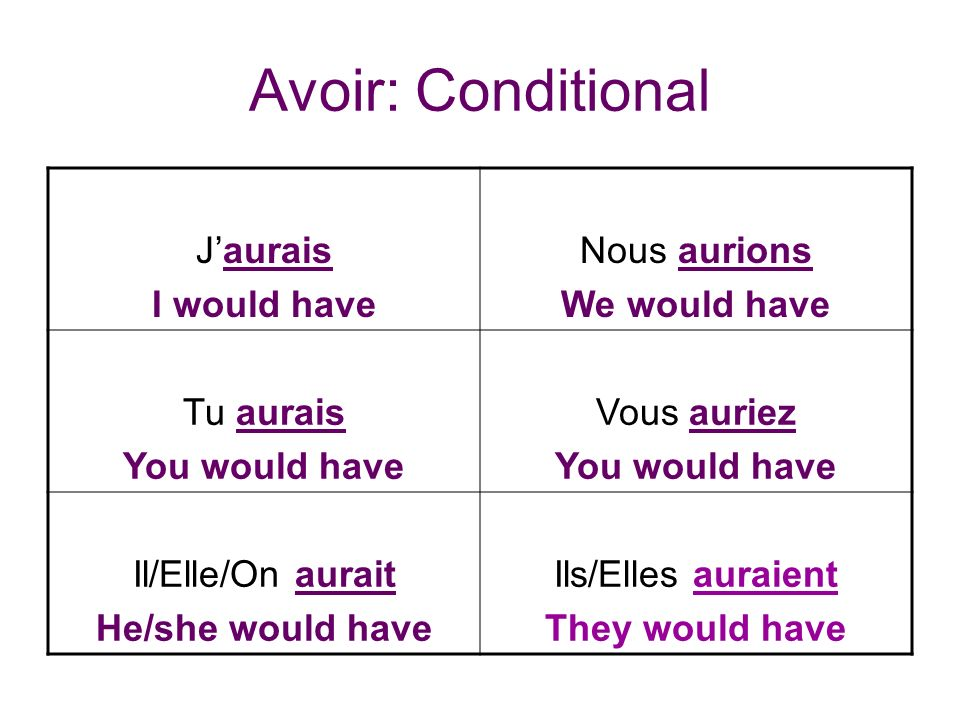 Avoir: Conditional Jaurais I would have Nous aurions We would have Tu aurais You would have Vous auriez You would have Il/Elle/On aurait He/she would have Ils/Elles auraient They would have