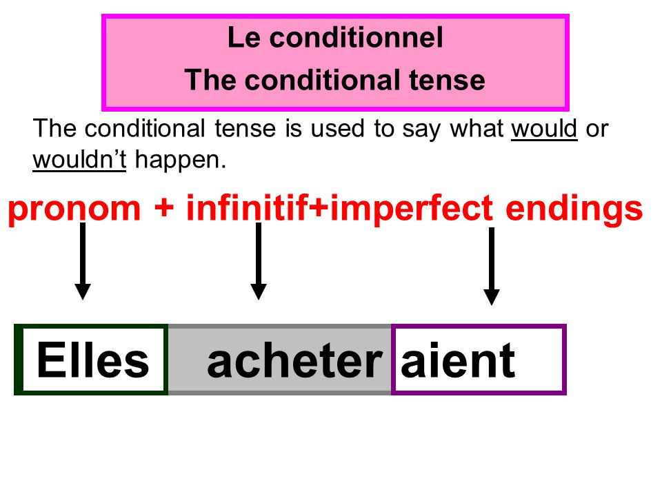 Le conditionnel The conditional tense Jacheterais The conditional tense is used to say what would or wouldnt happen.