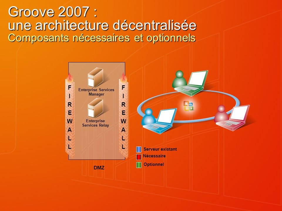 Groove 2007 : une architecture décentralisée Composants nécessaires et optionnels Enterprise Services Manager Enterprise Services Relay Nécessaire Optionnel FIREWALLFIREWALL Serveur existant DMZ FIREWALLFIREWALL bn