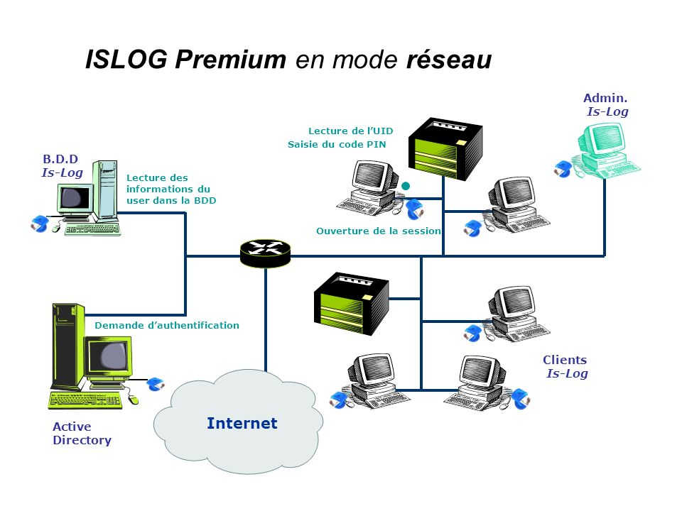 ISLOG Premium en mode réseau Internet B.D.D Is-Log Admin.