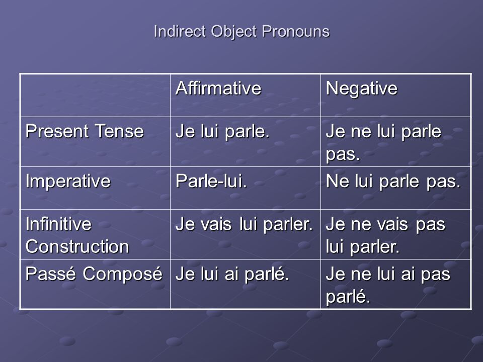 Indirect Object Pronouns AffirmativeNegative Present Tense Je lui parle.