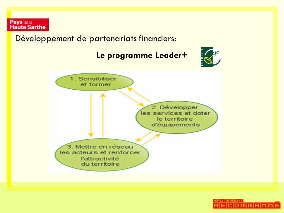 Développement de partenariats financiers: Le programme Leader+