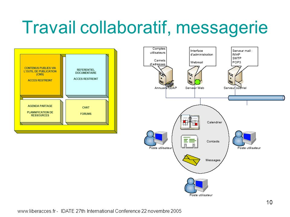 - IDATE 27th International Conference 22 novembre Travail collaboratif, messagerie