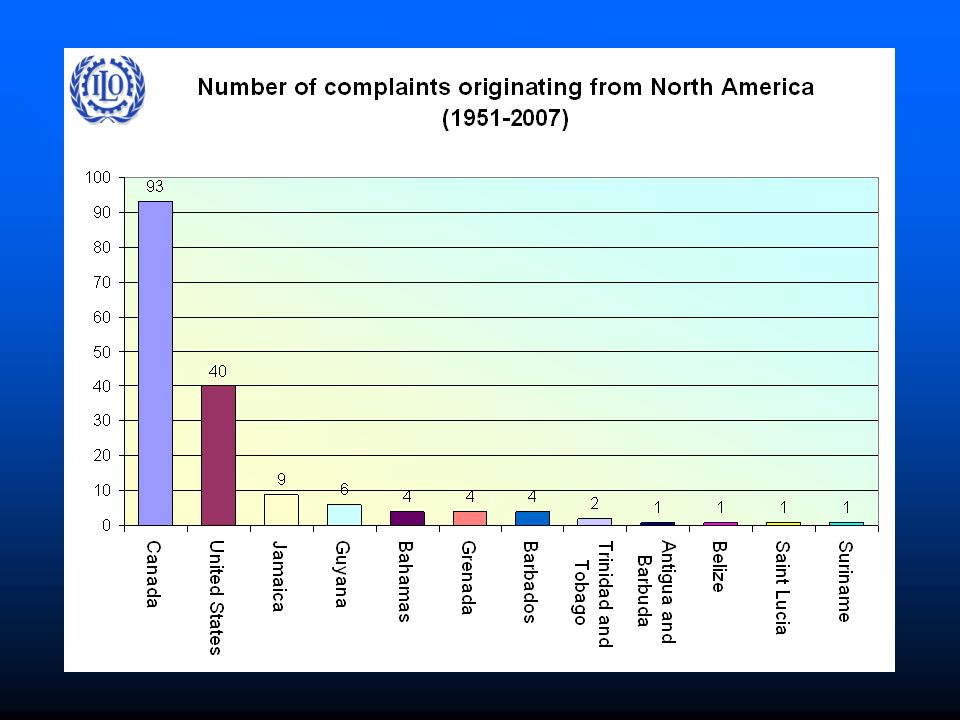 Number of complaints originating from NORTH AMERICA ( )