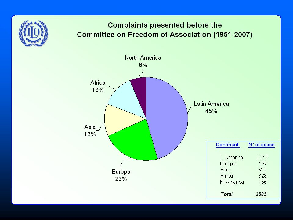 Complaints presented before the CFA ( )