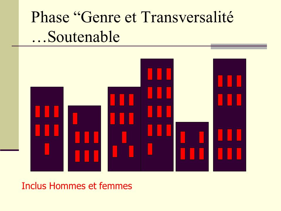 Phase Genre et Transversalité …Soutenable Inclus Hommes et femmes In projects and activities