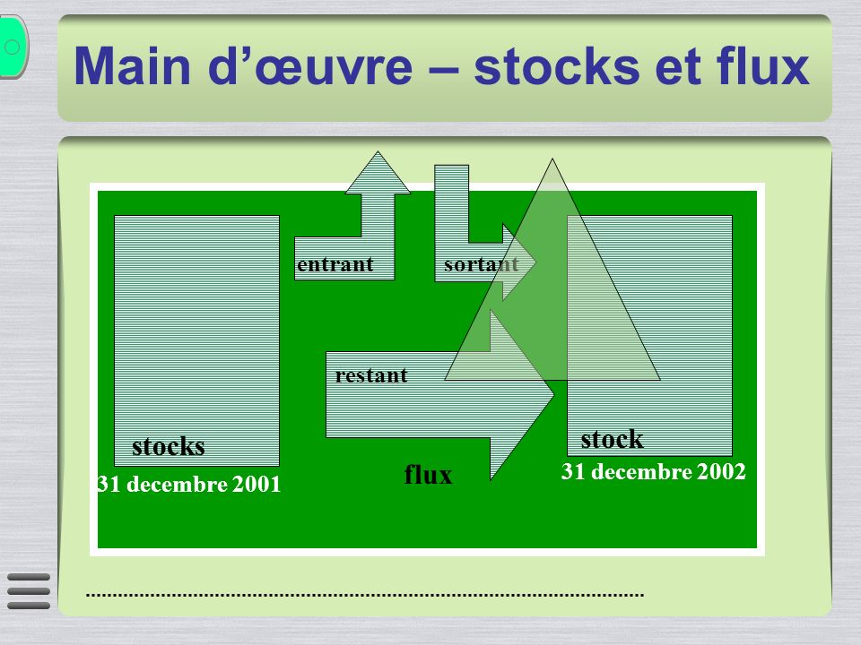Main dœuvre – stocks et flux stocks 31 decembre 2001 stock 31 decembre 2002 entrant sortant restant flux