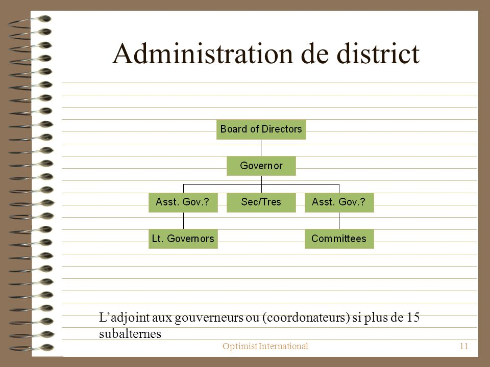 Optimist International11 Administration de district Ladjoint aux gouverneurs ou (coordonateurs) si plus de 15 subalternes