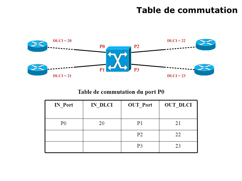 Table de commutation 23P3 22P2 21P120P0 OUT_DLCIOUT_PortIN_DLCIIN_Port Table de commutation du port P0