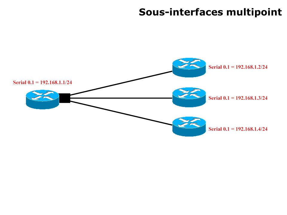 Sous-interfaces multipoint