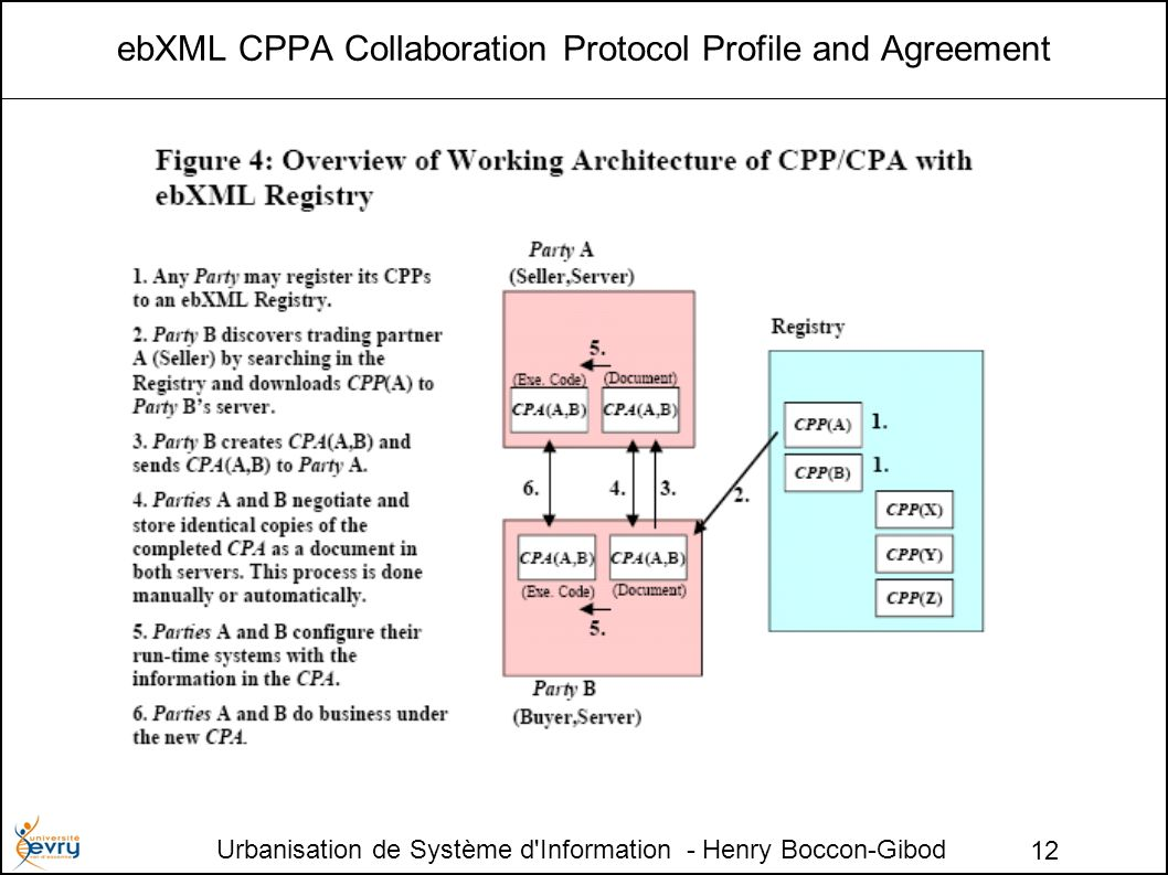Urbanisation de Système d Information - Henry Boccon-Gibod 12 ebXML CPPA Collaboration Protocol Profile and Agreement