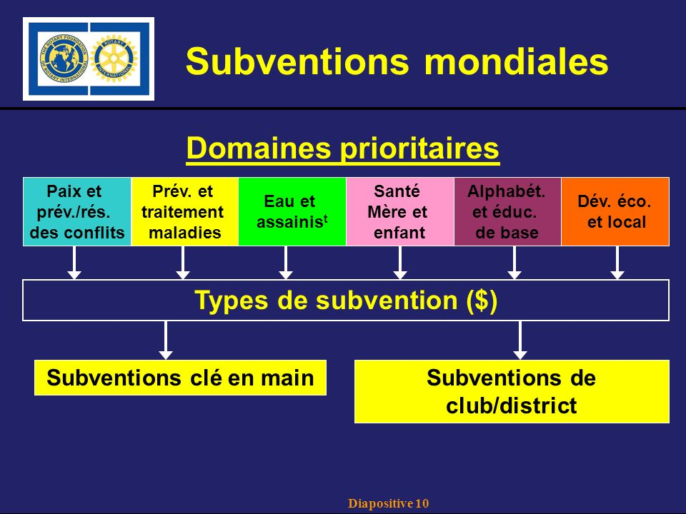 Diapositive 10 Subventions mondiales Domaines prioritaires Types de subvention ($) Subventions clé en mainSubventions de club/district Paix et prév./rés.