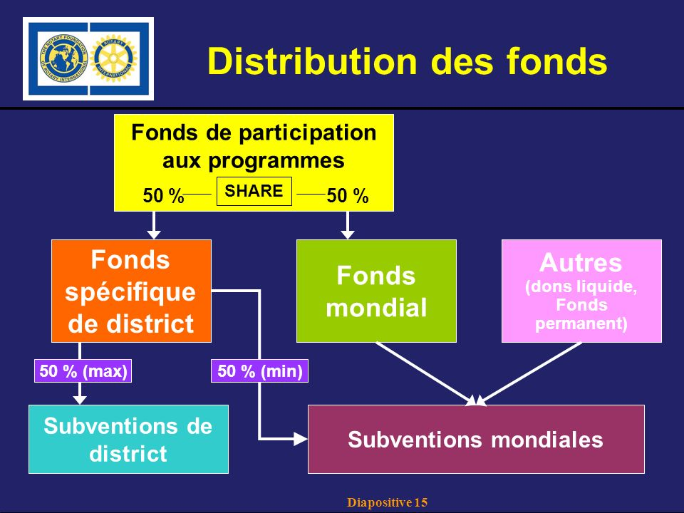 Diapositive 15 Distribution des fonds Fonds de participation aux programmes 50 %50 % Fonds spécifique de district Fonds mondial SHARE Subventions mondiales Subventions de district Autres (dons liquide, Fonds permanent) 50 % (max)50 % (min)