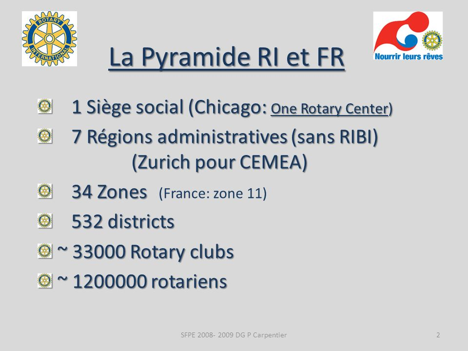 La Pyramide RI et FR 1 Siège social (Chicago: One Rotary Center) 1 Siège social (Chicago: One Rotary Center) 7 Régions administratives (sans RIBI) (Zurich pour CEMEA) 7 Régions administratives (sans RIBI) (Zurich pour CEMEA) 34 Zones 34 Zones (France: zone 11) 532 districts 532 districts ~ Rotary clubs ~ Rotary clubs ~ rotariens ~ rotariens 2SFPE DG P Carpentier
