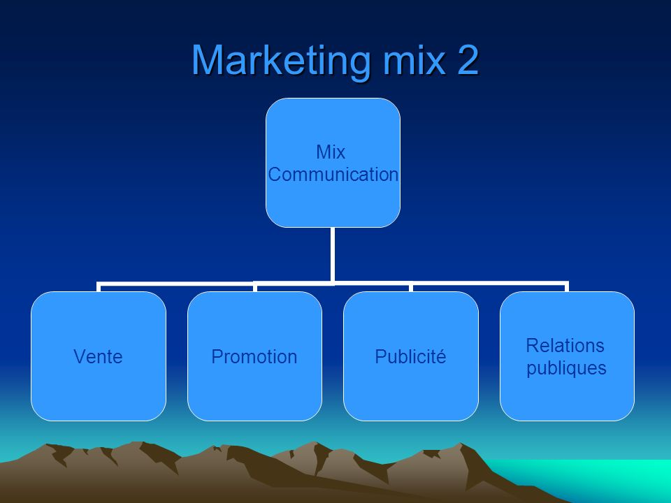 Marketing mix 2 Mix Communication VentePromotionPublicité Relations publiques
