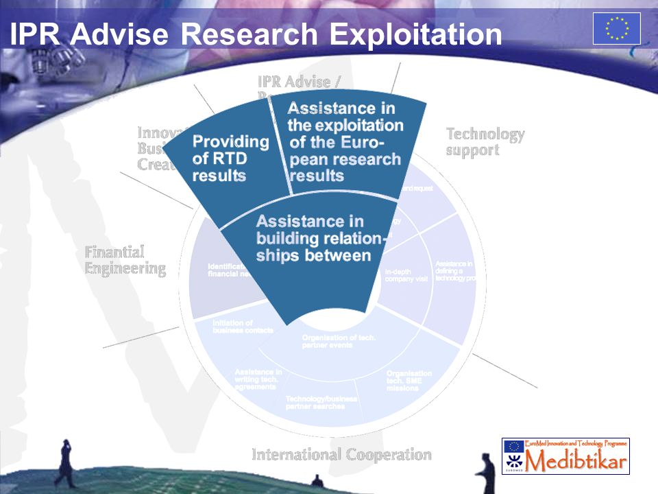M IPR Advise Research Exploitation