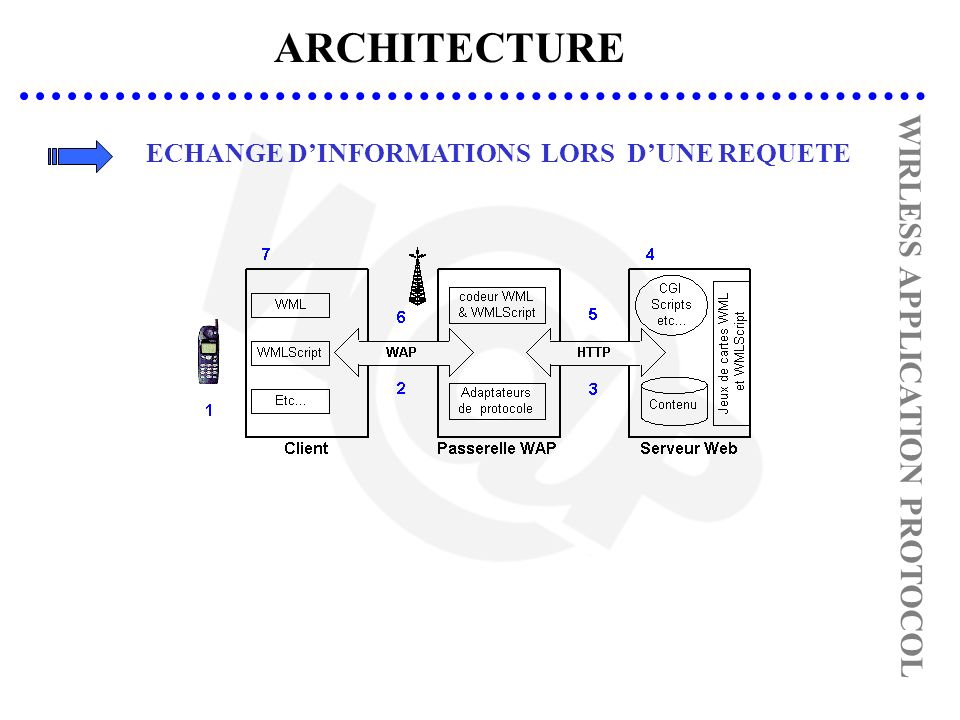 ARCHITECTURE WIRLESS APPLICATION PROTOCOL ECHANGE DINFORMATIONS LORS DUNE REQUETE