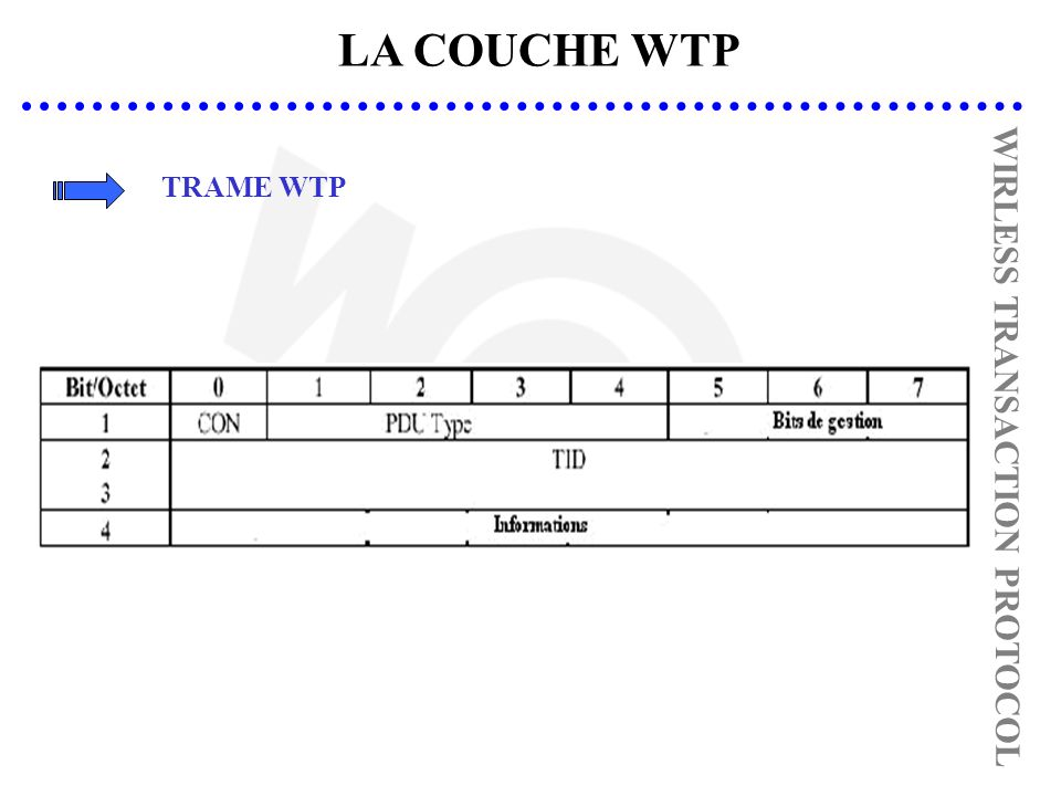 LA COUCHE WTP TRAME WTP WIRLESS TRANSACTION PROTOCOL