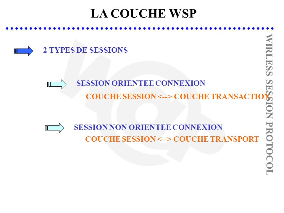 LA COUCHE WSP 2 TYPES DE SESSIONS WIRLESS SESSION PROTOCOL COUCHE SESSION COUCHE TRANSACTION SESSION ORIENTEE CONNEXION SESSION NON ORIENTEE CONNEXION COUCHE SESSION COUCHE TRANSPORT