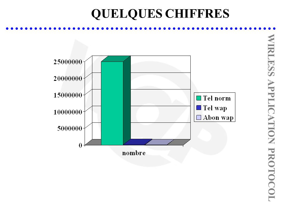 QUELQUES CHIFFRES WIRLESS APPLICATION PROTOCOL