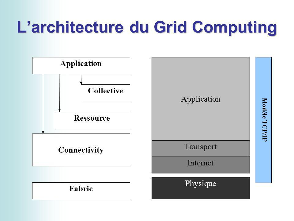 Larchitecture du Grid Computing Application Collective Ressource Connectivity Fabric Application Transport Internet Physique Modèle TCP/IP