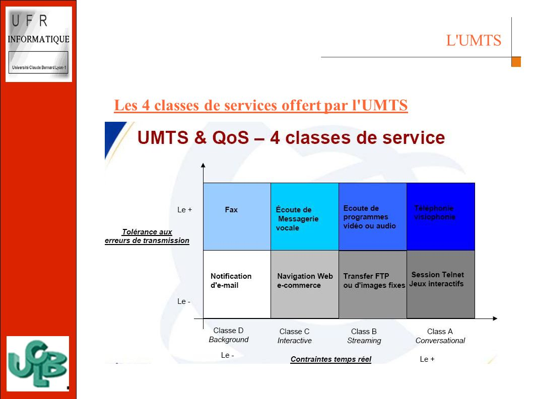 L UMTS Les 4 classes de services offert par l UMTS