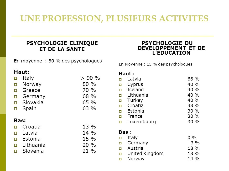 UNE PROFESSION, PLUSIEURS ACTIVITES PSYCHOLOGIE CLINIQUE ET DE LA SANTE En moyenne : 60 % des psychologues Haut: Italy > 90 % Norway 80 % Greece70 % Germany68 % Slovakia 65 % Spain 63 % Bas: Croatia13 % Latvia14 % Estonia 15 % Lithuania20 % Slovenia21 % PSYCHOLOGIE DU DEVELOPPEMENT ET DE LEDUCATION En Moyenne : 15 % des psychologues Haut : Latvia66 % Cyprus 40 % Iceland40 % Lithuania40 % Turkey 40 % Croatia38 % Estonia30 % France 30 % Luxembourg 30 % Bas : Italy 0 % Germany 3 % Austria 13 % United Kingdom13 % Norway14 %