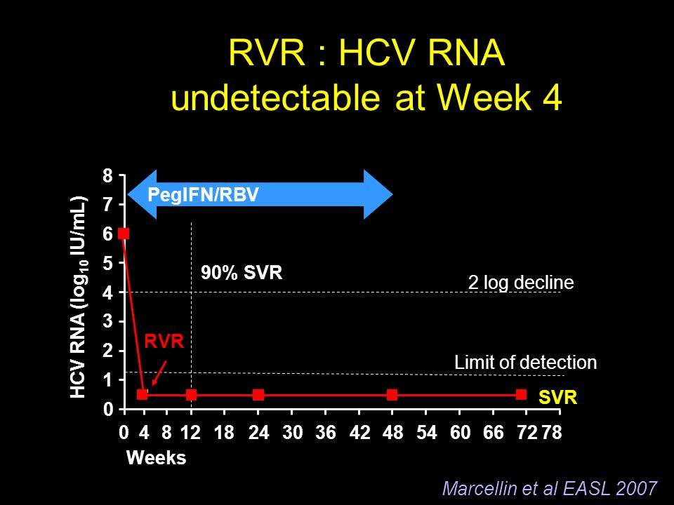 2 log decline Limit of detection Weeks HCV RNA (log 10 IU/mL) RVR 90% SVR RVR : HCV RNA undetectable at Week 4 SVR PegIFN/RBV Marcellin et al EASL 2007