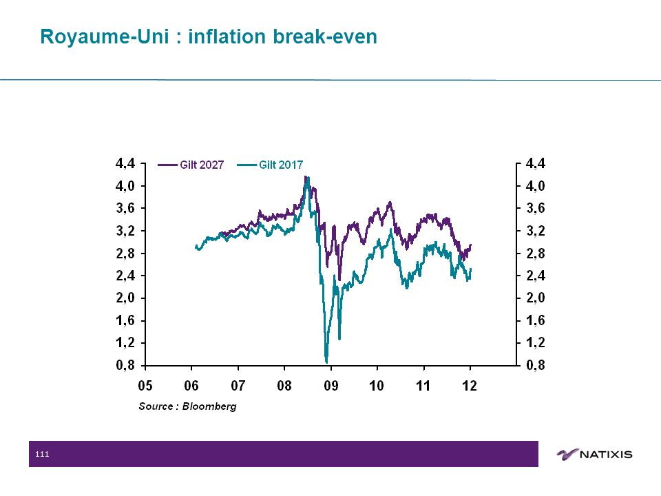 111 Royaume-Uni : inflation break-even
