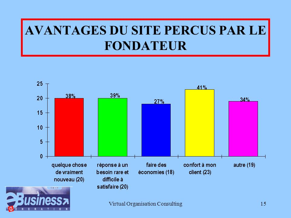 Virtual Organisation Consulting14 PERSONNEL ACTUEL ET EMBAUCHES ENVISAGEES
