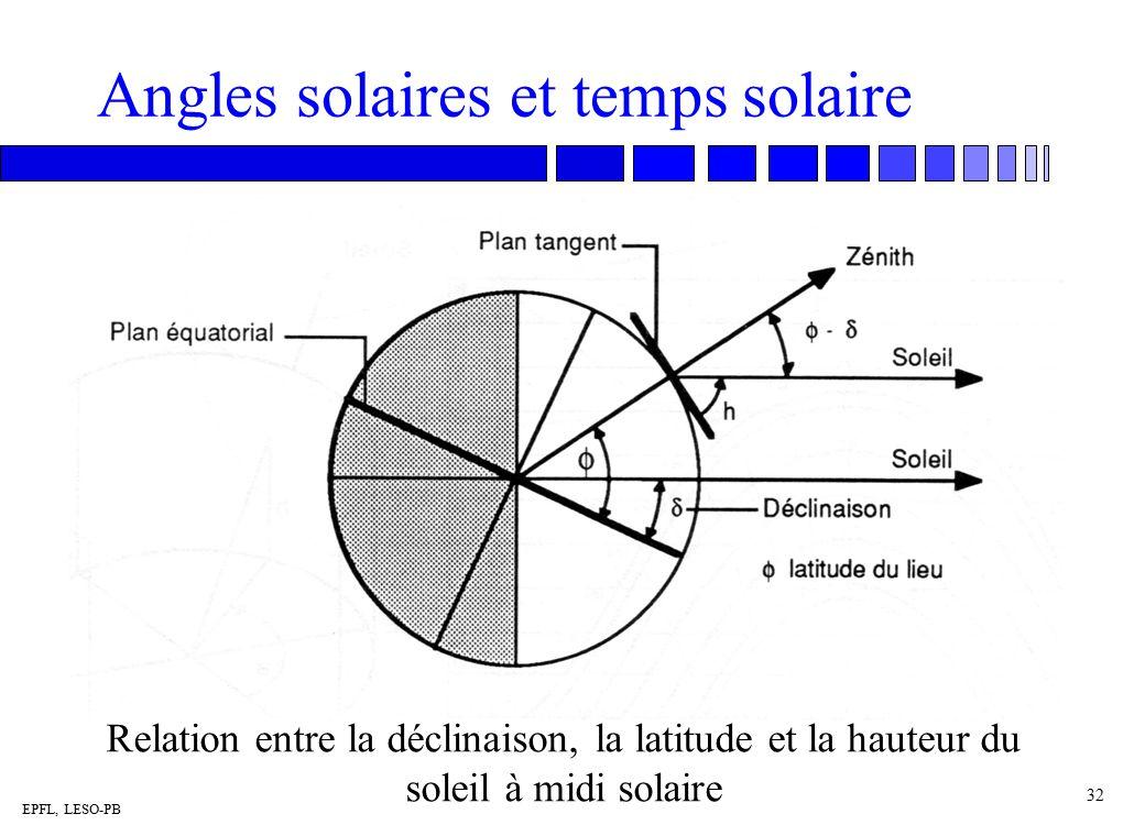 horaire solaire