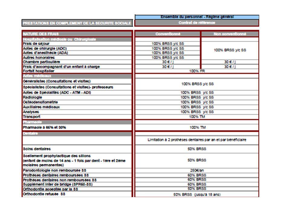 Evolution des garanties Hospitalisation - ppt télécharger 406d5b8fffe6