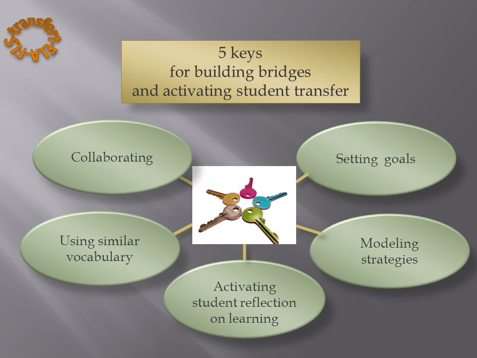 Activating student reflection on learning Using similar vocabulary Modeling strategies Setting goals Collaborating 5 keys for building bridges and activating student transfer