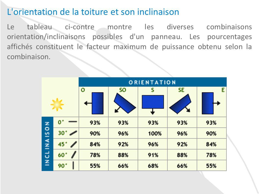 Puissance Panneau Photovoltaique dedans le rendement d'une installation de panneaux solaires photovoltaïques