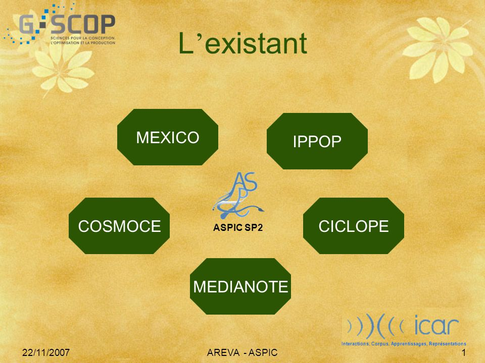 22/11/2007AREVA - ASPIC1 L ' existant COSMOCE MEXICO MEDIANOTE CICLOPE IPPOP ASPIC SP2 Interactions, Corpus, Apprentissages, Représentations
