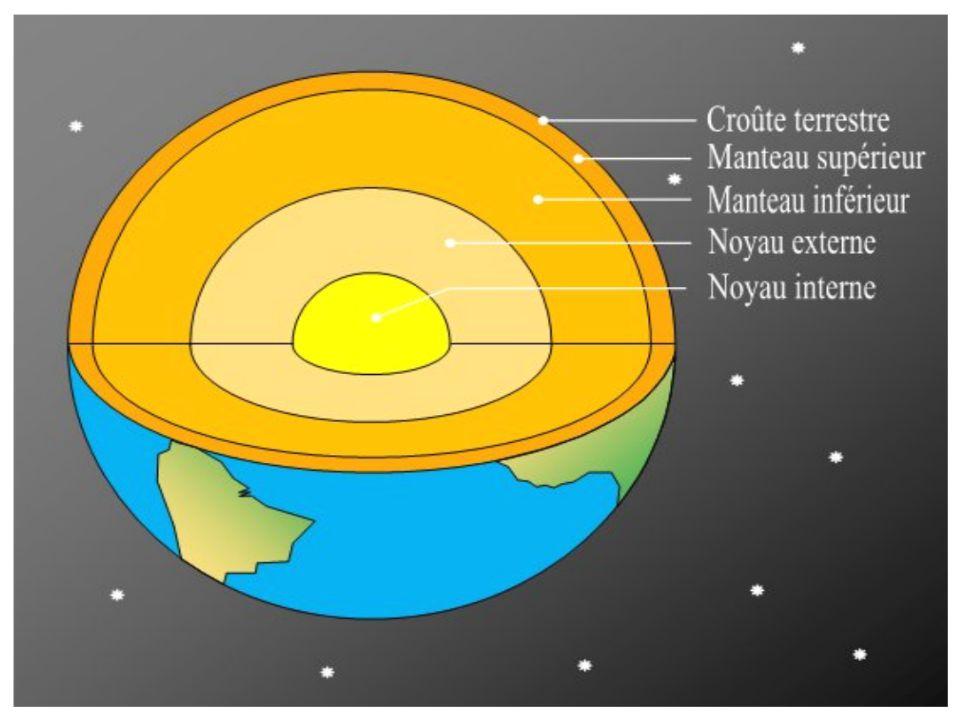 La Terre Et Lespace Les Caractéristiques Générales De La Terre