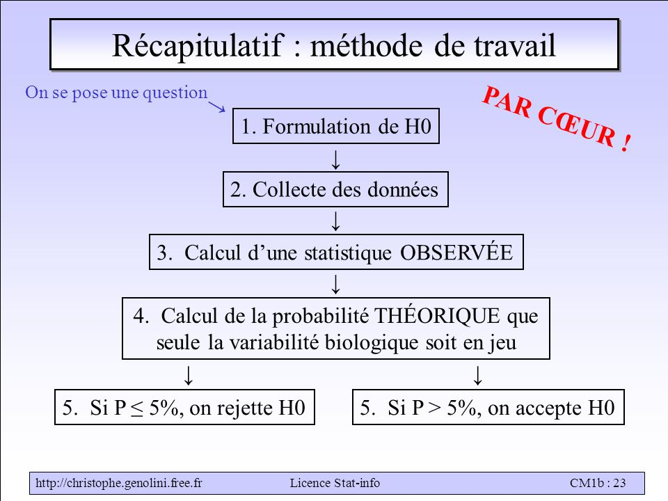 Stat-infoCM1b : 23 Récapitulatif : méthode de travail On se pose une question 5.